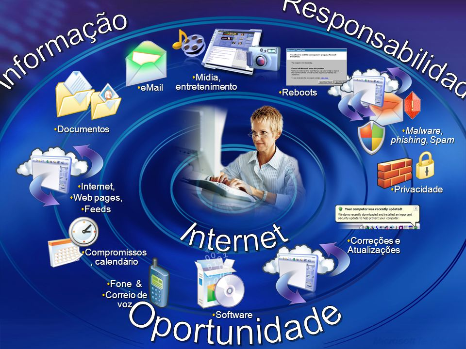 Internet,Internet, Web pages,Web pages, FeedsFeeds eMaileMail Compromissos, calendárioCompromissos, calendário Malware, phishing, SpamMalware, phishin