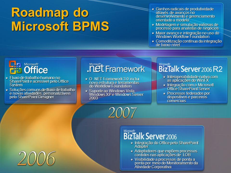 Roadmap do Microsoft BPMS Ganhos radicais de produtividade através de avanços no desenvolvimento e gerenciamento orientado a modelo Modelagem e simula
