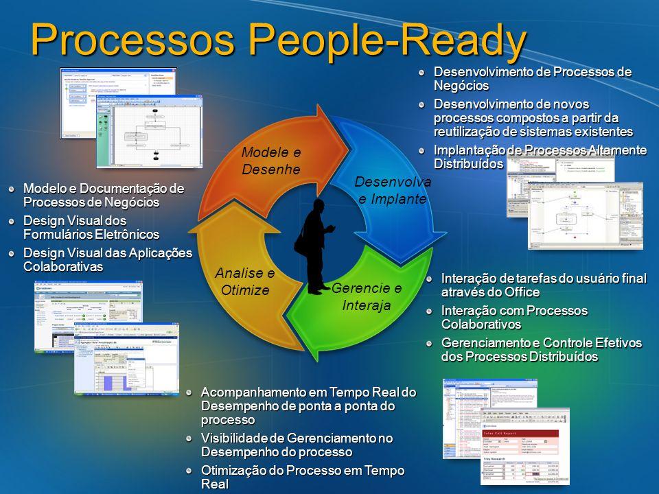 Processos People-Ready Desenvolvimento de Processos de Negócios Desenvolvimento de novos processos compostos a partir da reutilização de sistemas exis