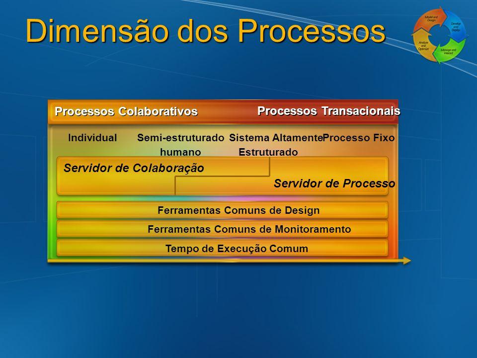 Business Process Management System (BPMS) da Microsoft Windows Workflow Foundation IndividualSemi-estruturado humano Sistema Altamente Estruturado Processo Fixo Capacidade de BI e Dados Capacidade de Processo e SOA Capacidade de desenvolvimento Individual Capacidade do usuário