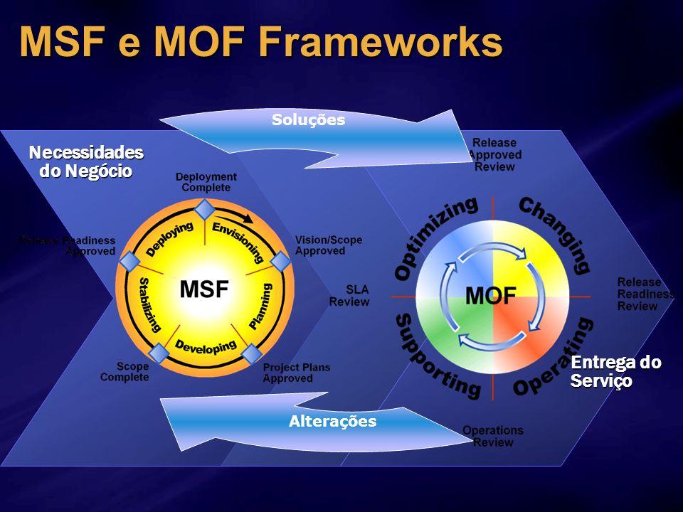 MSF e MOF Frameworks Necessidades do Negócio Entrega do Serviço Soluções Alterações