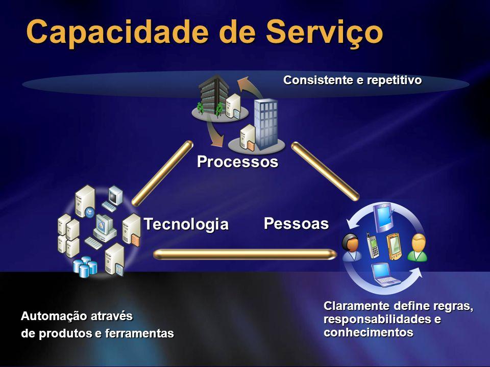 Automação através de produtos e ferramentas Consistente e repetitivo Claramente define regras, responsabilidades e conhecimentos Processos Pessoas Tec