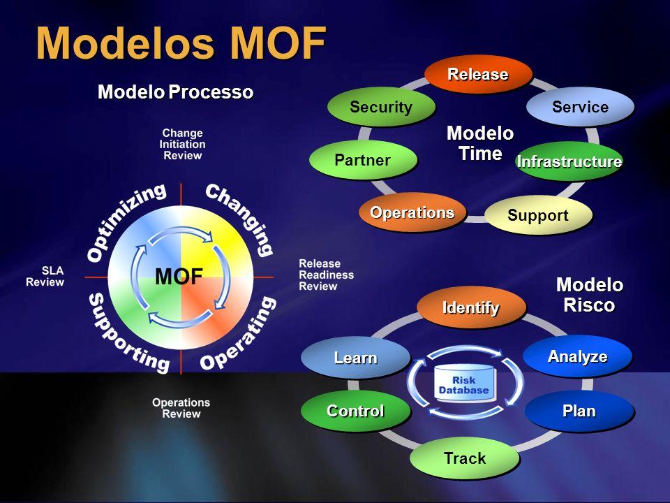 Modelos MOF Modelo Processo Modelo Risco LearnLearn ControlControl Track AnalyzeAnalyze PlanPlan IdentifyIdentify Modelo Time OperationsOperations Par