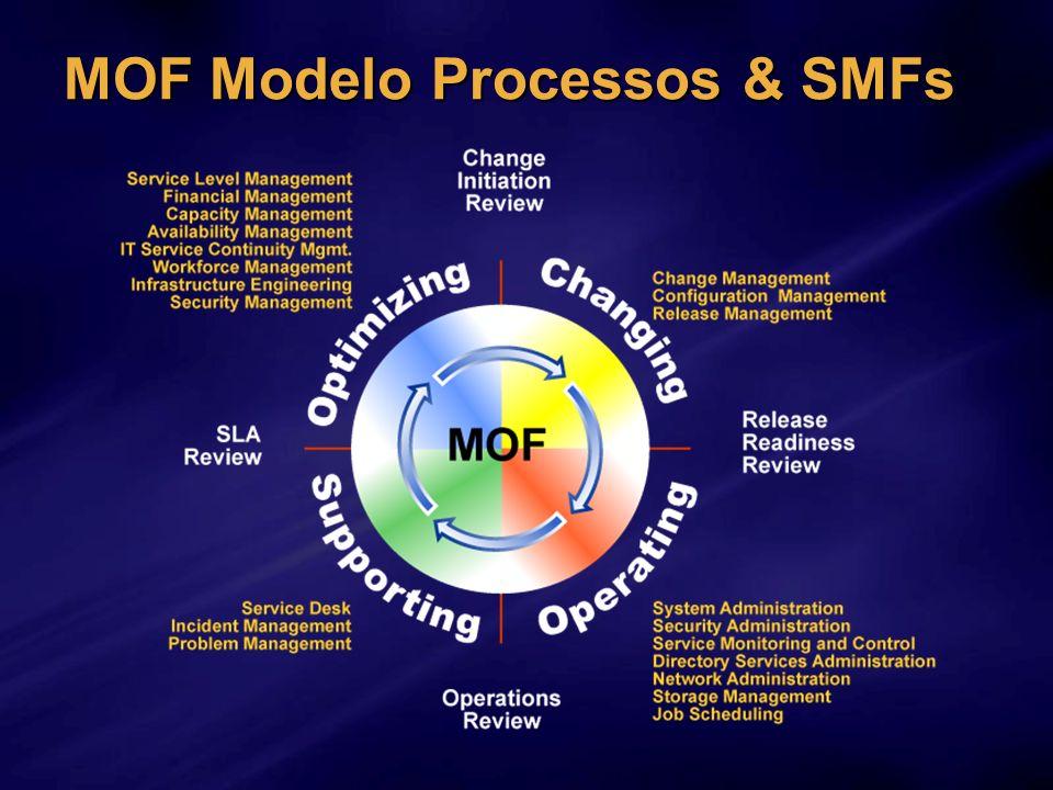 MOF Modelo Processos & SMFs