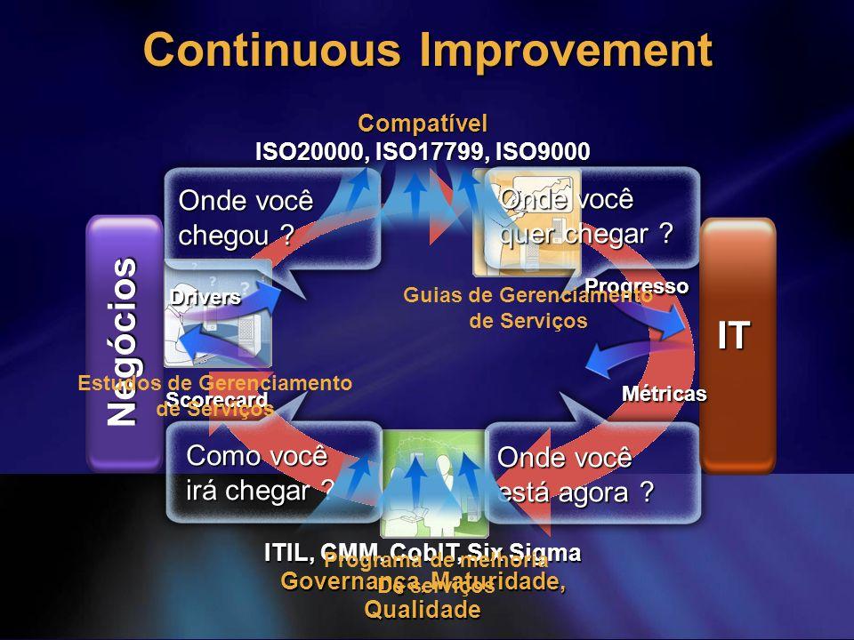 Continuous Improvement Onde você quer chegar ? Como você irá chegar ? Onde você chegou ? Onde você está agora ? Negócios IT Drivers Scorecard Progress