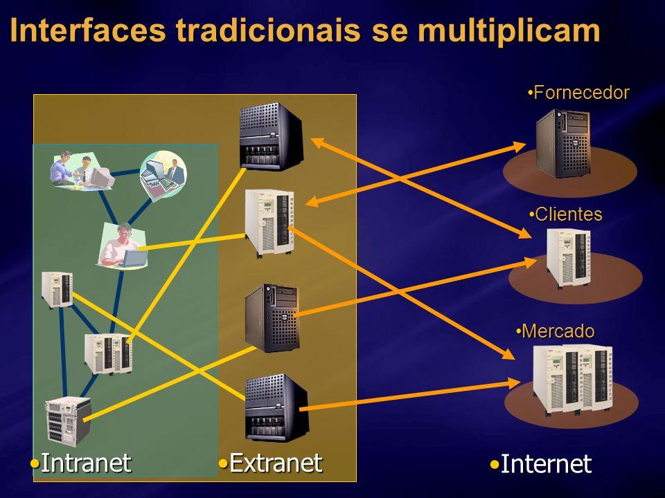 Interfaces tradicionais se multiplicam ExtranetExtranet IntranetIntranet ClientesClientes MercadoMercado FornecedorFornecedor InternetInternet