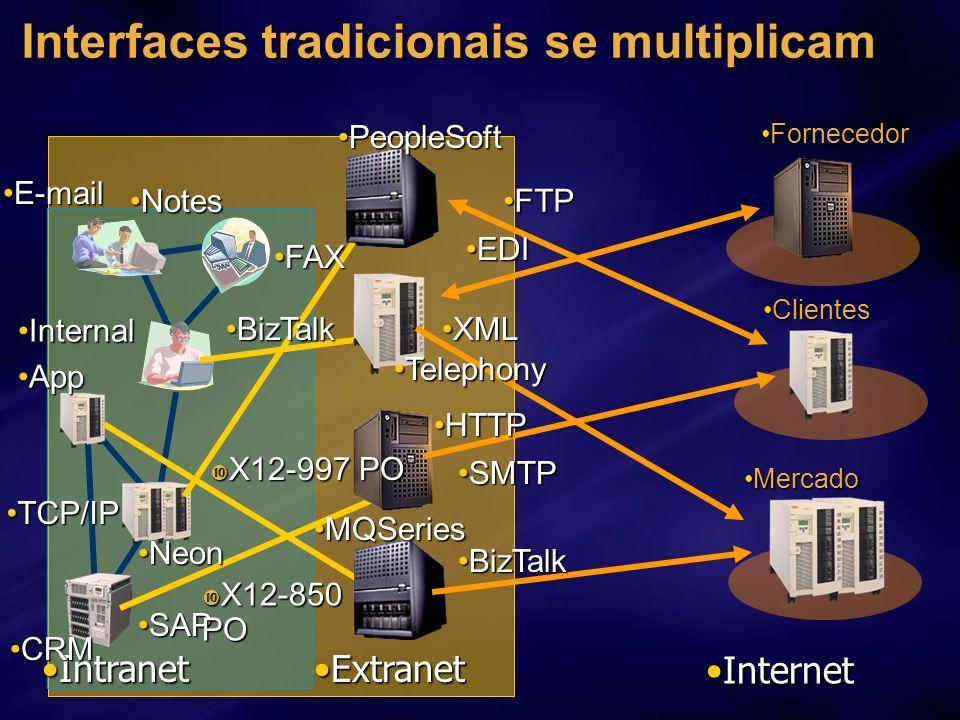 ExtranetExtranet IntranetIntranet ClientesClientes MercadoMercado FornecedorFornecedor InternetInternet FTPFTP XMLXML EDIEDI NotesNotes NeonNeon HTTPH