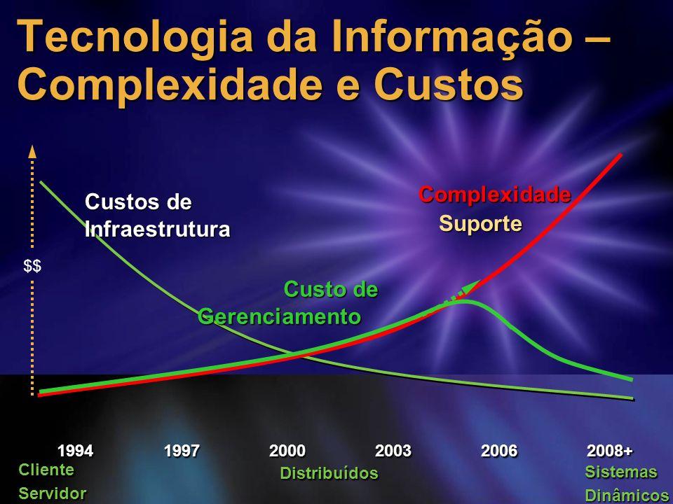 20032008+199720002006 Custos de Infraestrutura Complexidade 1994 ClienteServidor Distribuídos SistemasDinâmicos Tecnologia da Informação – Complexidad