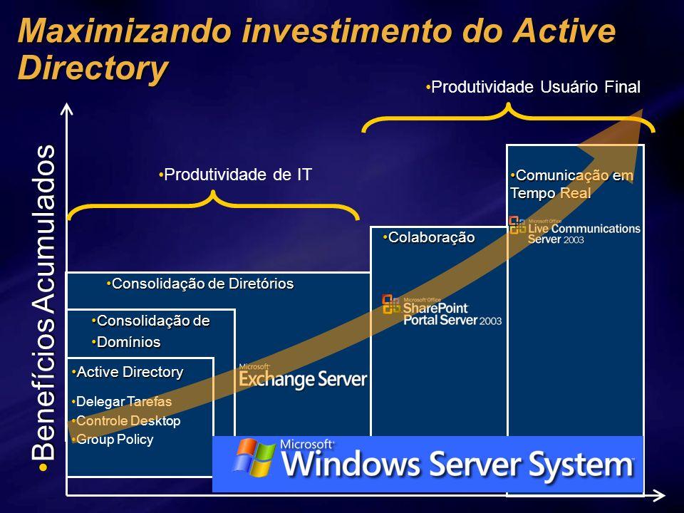 Comunicação em Tempo RealComunicação em Tempo Real ColaboraçãoColaboração Consolidação de DiretóriosConsolidação de Diretórios Consolidação deConsolid