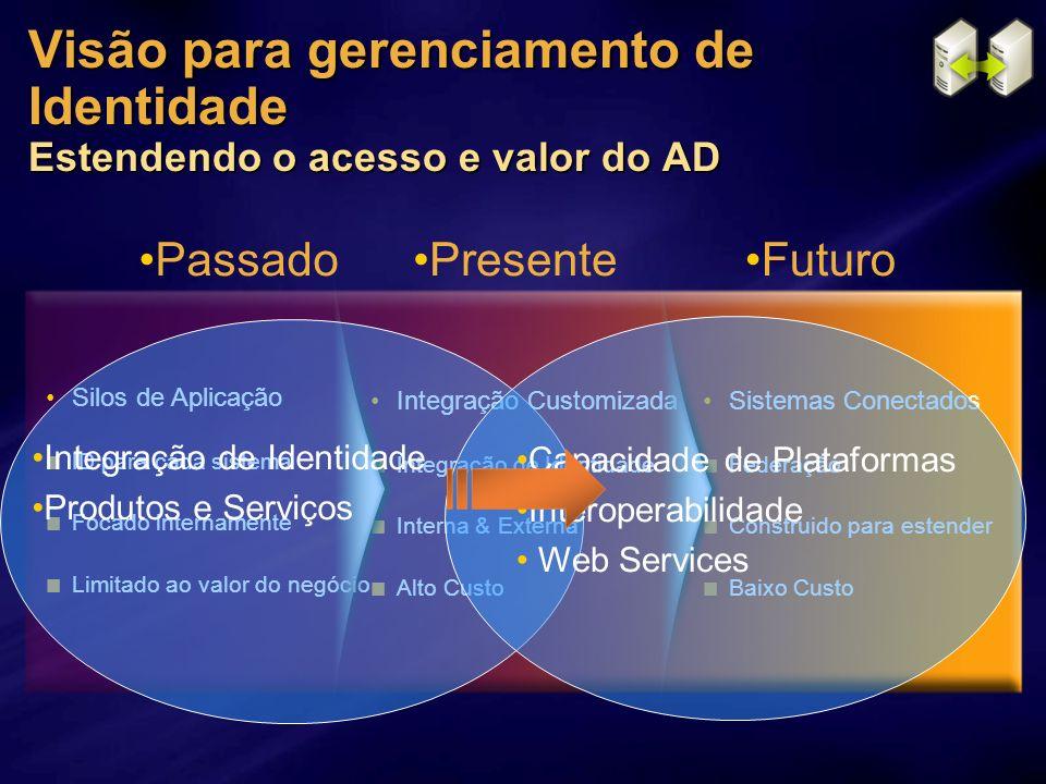 Visão para gerenciamento de Identidade Estendendo o acesso e valor do AD Passado Presente Futuro Sistemas Conectados Federação Construido para estende