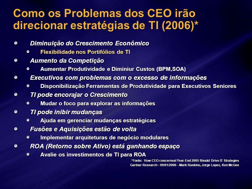Como os Problemas dos CEO irão direcionar estratégias de TI (2006)* Diminuição do Crescimento Econômico Flexibilidade nos Portifólios de TI Aumento da