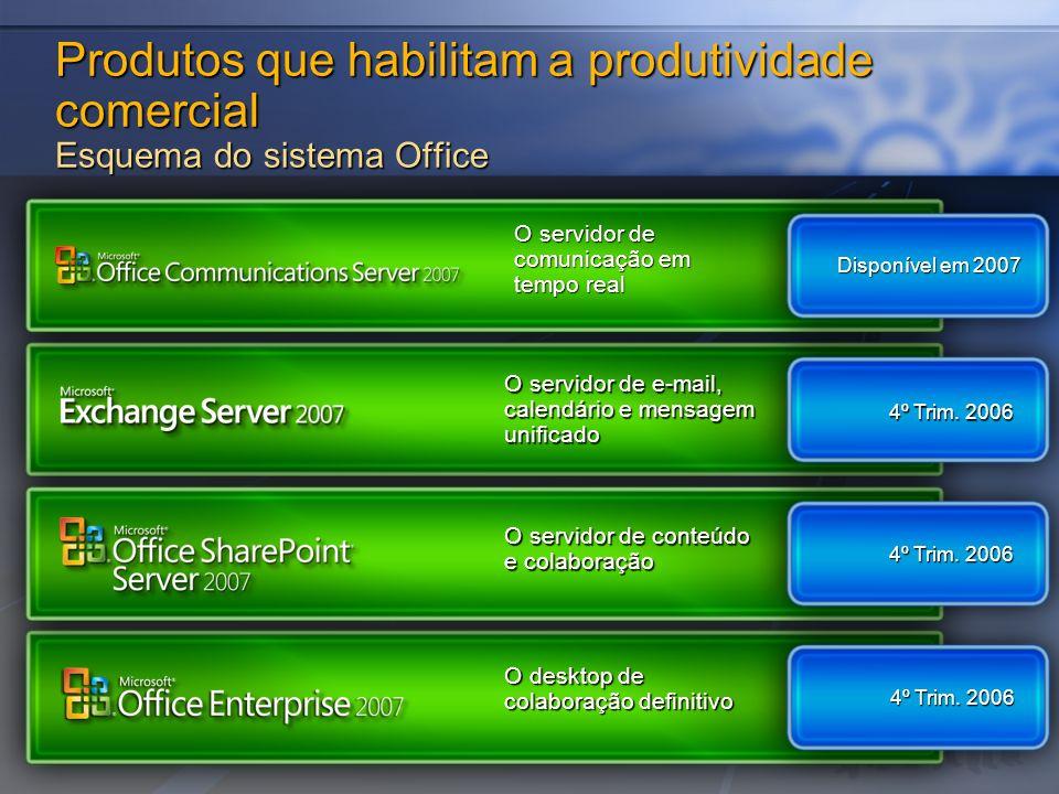 Produtos que habilitam a produtividade comercial Esquema do sistema Office O servidor de comunicação em tempo real O servidor de e-mail, calendário e