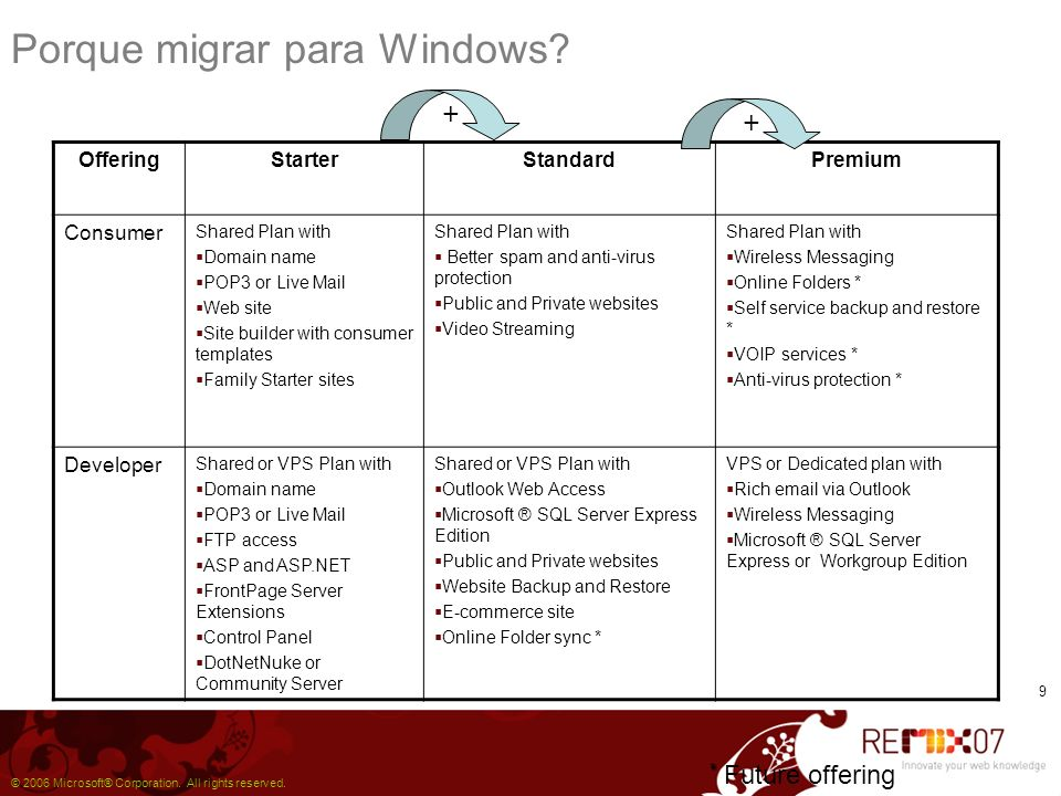 9 Porque migrar para Windows? * * Future offering OfferingStarterStandardPremium Consumer Shared Plan with Domain name POP3 or Live Mail Web site Site