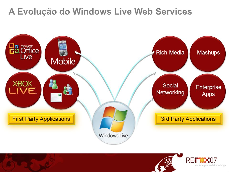 Social Networking MashupsRich Media Enterprise Apps First Party Applications 3rd Party Applications A Evolução do Windows Live Web Services
