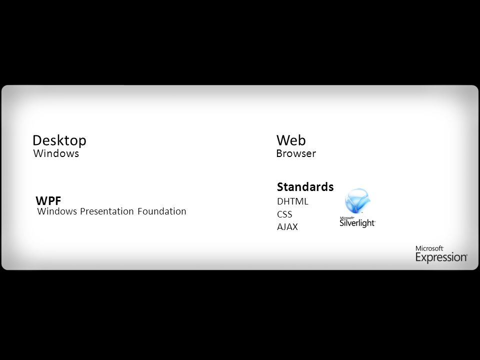 Windows Presentation Foundation Standards DHTML CSS AJAX WPF DesktopWeb WindowsBrowser