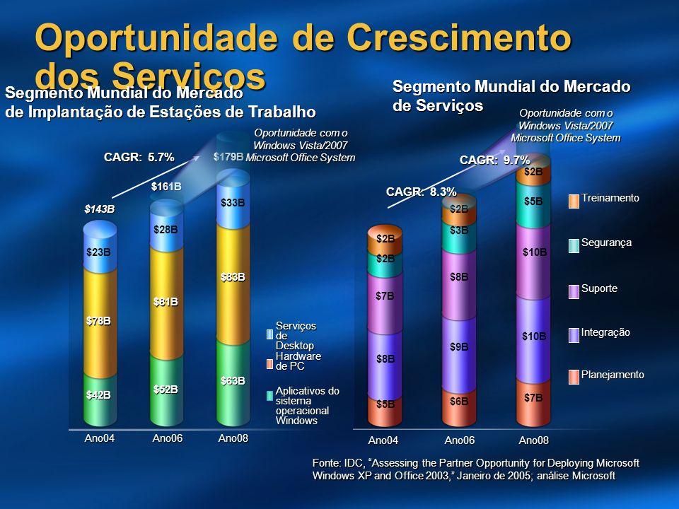 Oportunidade de Crescimento dos Serviços Ano04Ano06Ano08 Segmento Mundial do Mercado de Implantação de Estações de Trabalho $42B $78B $23B $52B $81B $