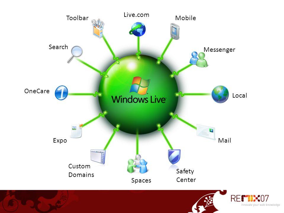 Windows Live Web Services no REMIX Web Controls Windows Live User WebDAV SOAP REST HTTP/SOAP Service APIs Silverlight Streaming Spaces Photo Live Search Virtual Earth Auten- ticação REST Live Contacts