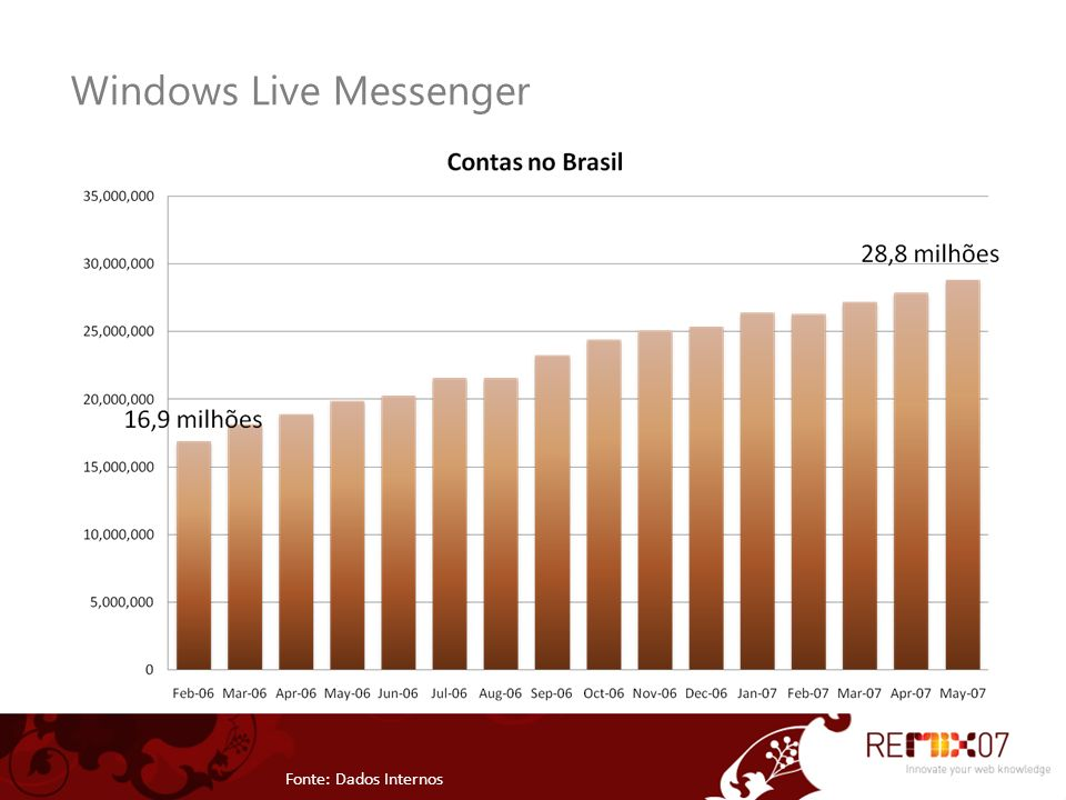 Windows Live Messenger Fonte: Dados Internos