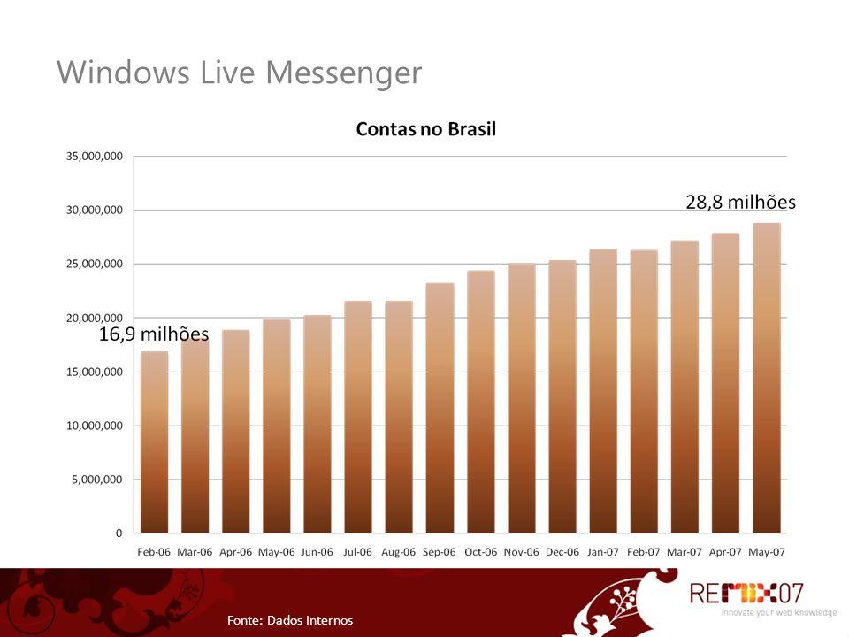 Windows Live Messenger Fonte: Dados Internos