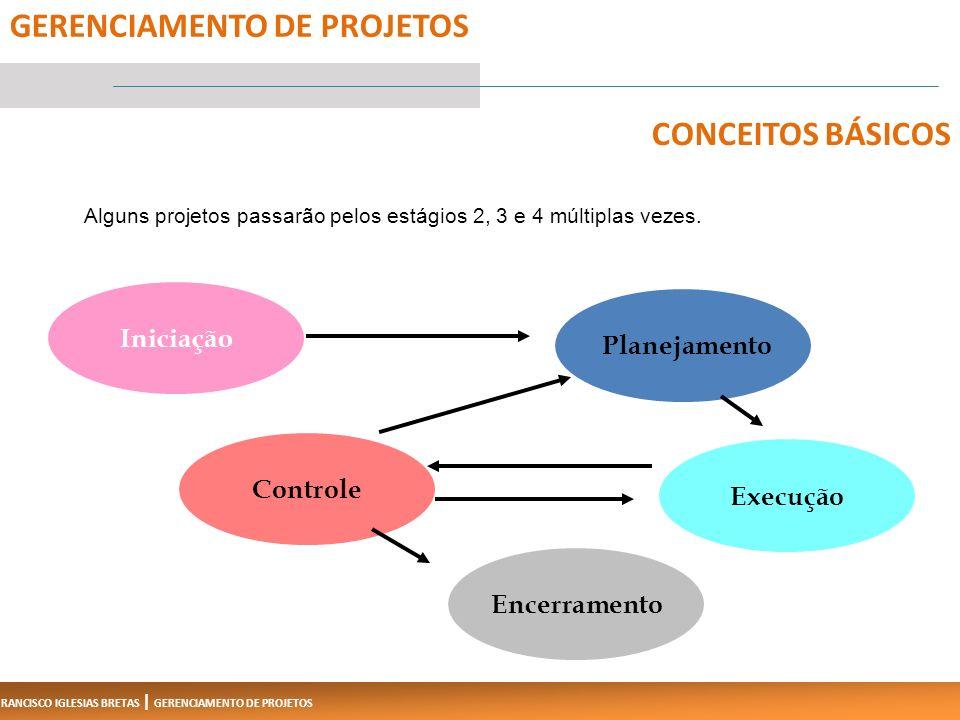 FRANCISCO IGLESIAS BRETAS | GERENCIAMENTO DE PROJETOS Alguns projetos passarão pelos estágios 2, 3 e 4 múltiplas vezes.