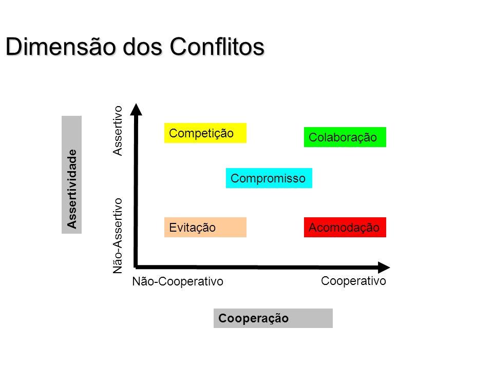 Dimensão dos Conflitos Assertividade Não-Assertivo Assertivo Cooperação Não-Cooperativo Cooperativo Competição Compromisso AcomodaçãoEvitação Colabora