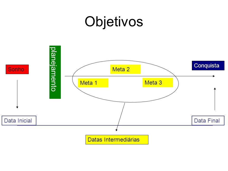 Objetivos planejamento Meta 3 Meta 2 Meta 1 Conquista Sonho Data InicialData Final Datas Intermediárias