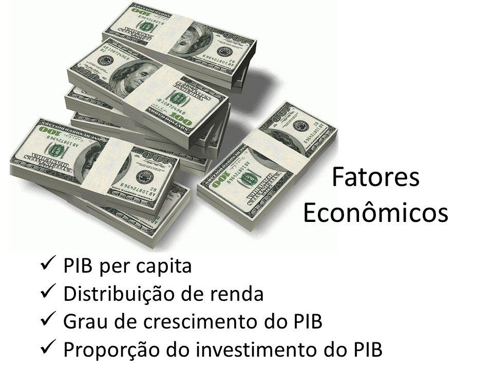 Fatores Econômicos PIB per capita Distribuição de renda Grau de crescimento do PIB Proporção do investimento do PIB