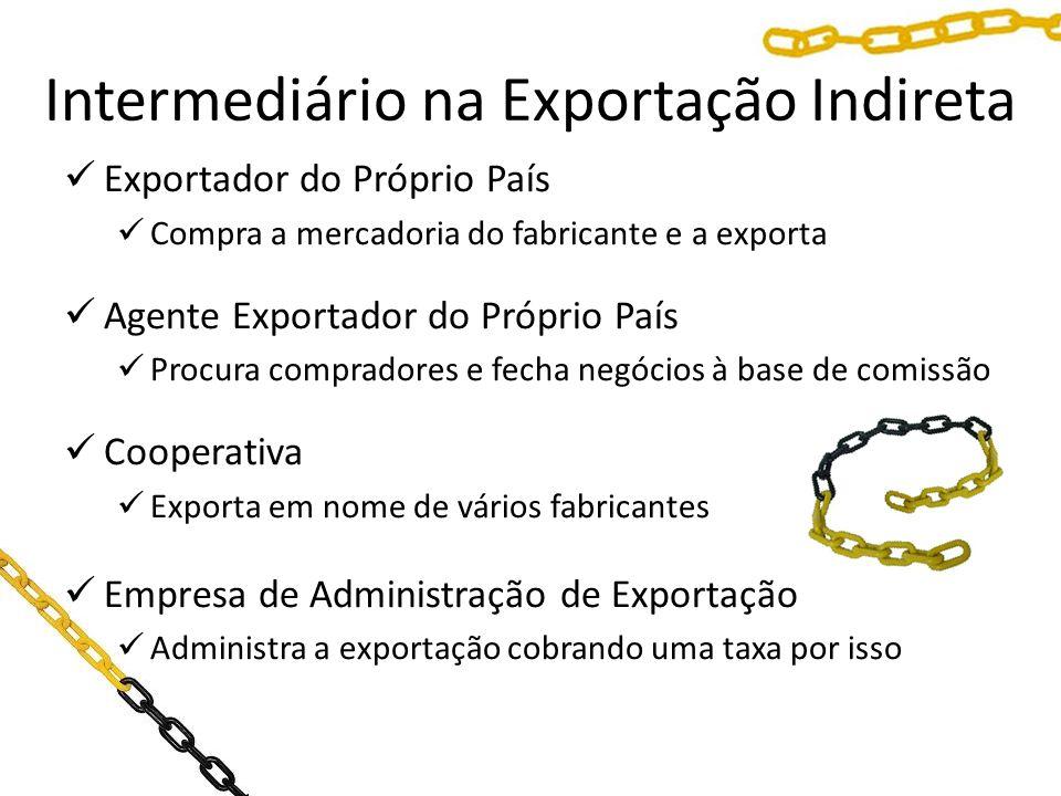 Intermediário na Exportação Indireta Exportador do Próprio País Compra a mercadoria do fabricante e a exporta Agente Exportador do Próprio País Procur