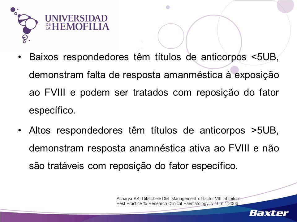Baixos respondedores têm títulos de anticorpos <5UB, demonstram falta de resposta amanméstica à exposição ao FVIII e podem ser tratados com reposição