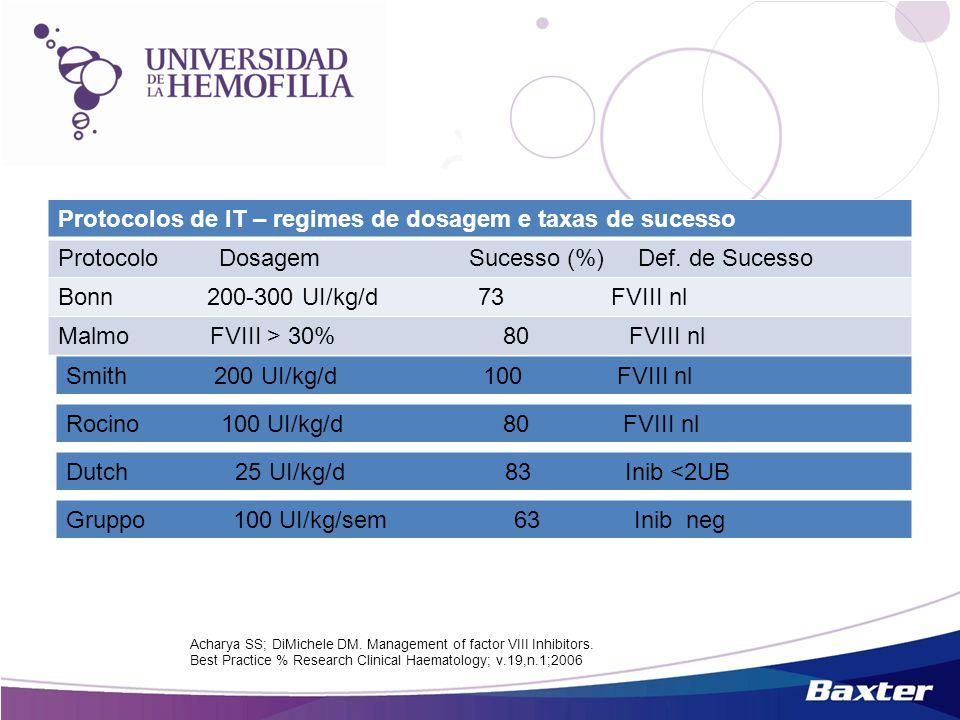 Protocolos de IT – regimes de dosagem e taxas de sucesso Protocolo Dosagem Sucesso (%) Def. de Sucesso Bonn 200-300 UI/kg/d 73 FVIII nl Malmo FVIII >