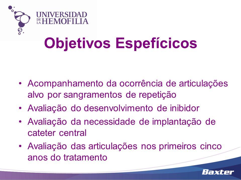Objetivos Espefícicos Acompanhamento da ocorrência de articulações alvo por sangramentos de repetição Avaliação do desenvolvimento de inibidor Avaliaç