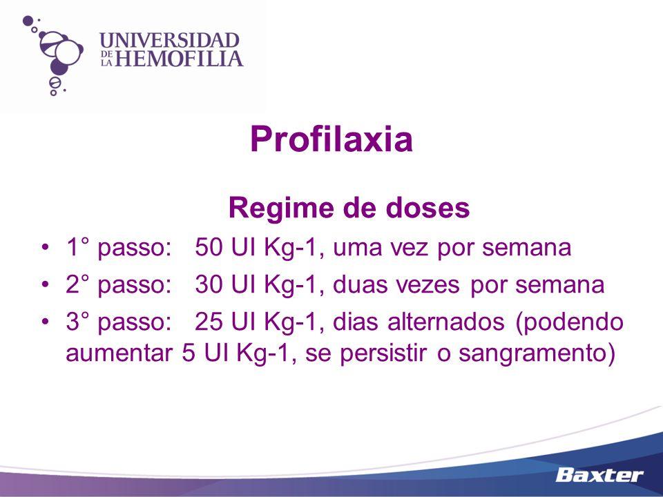 Profilaxia Regime de doses 1° passo: 50 UI Kg-1, uma vez por semana 2° passo: 30 UI Kg-1, duas vezes por semana 3° passo: 25 UI Kg-1, dias alternados