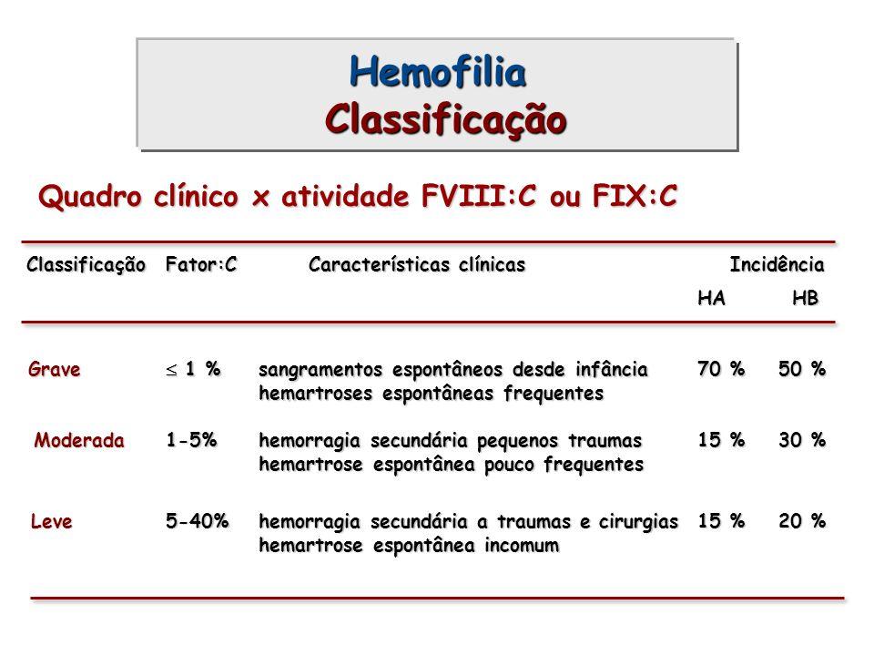 Hemofilia Classificação ClassificaçãoFator:C Características clínicas Grave 1 % 1 % sangramentos espontâneos desde infância hemartroses espontâneas fr