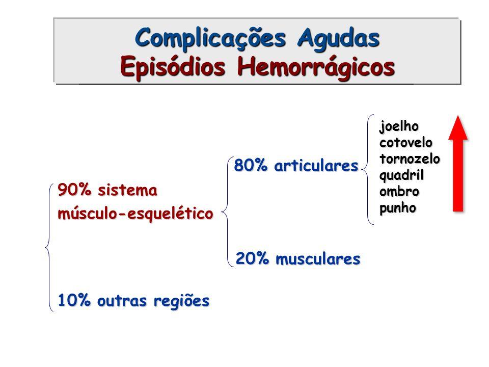 Complicações Agudas Episódios Hemorrágicos joelhocotovelotornozeloquadrilombropunho 80% articulares 20% musculares 90% sistema músculo-esquelético 10%