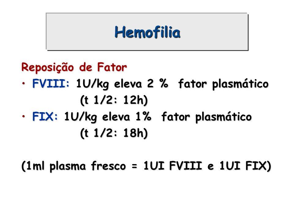 Hemofilia Reposição de Fator FVIII: 1U/kg eleva 2 % fator plasmáticoFVIII: 1U/kg eleva 2 % fator plasmático ( t 1/2: 12h) FIX: 1U/kg eleva 1% fator pl
