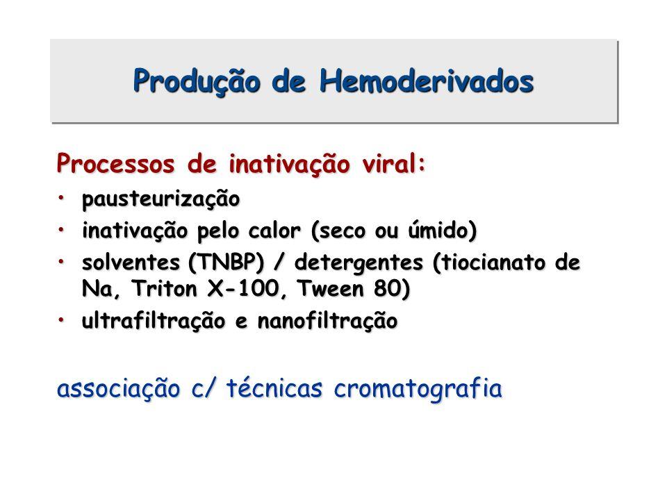 Processos de inativação viral: pausteurizaçãopausteurização inativação pelo calor (seco ou úmido)inativação pelo calor (seco ou úmido) solventes (TNBP