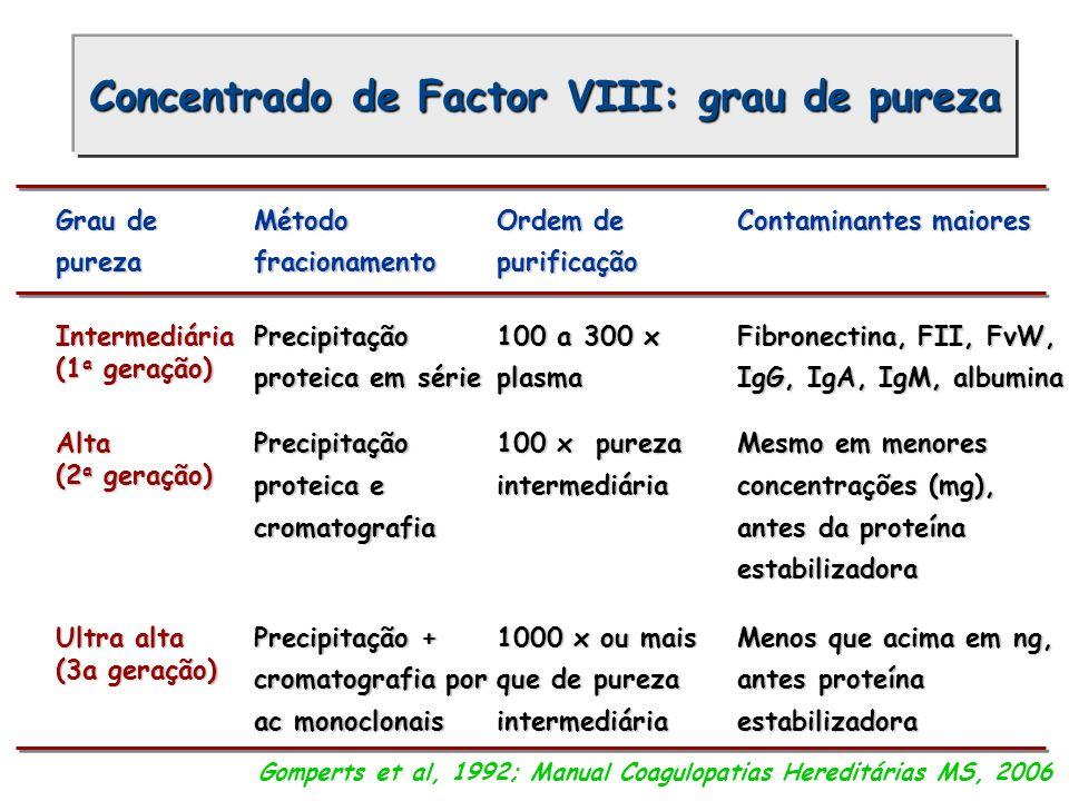 Grau de pureza Método fracionamento Ordem de purificação Contaminantes maiores Intermediária (1 a geração) Precipitação proteica em série 100 a 300 x