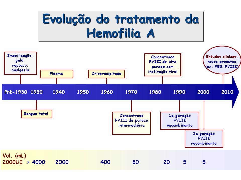 Hemofilia: Tratamento Reposição de fatorReposição de fator Terapêutica auxiliar:Terapêutica auxiliar: –antifibrinolíticos –DDAVP –cola de fibrina –gelo Abordagem multidisciplinarAbordagem multidisciplinar –Centro de referência –Equipe multiprofissional –Programas educativos