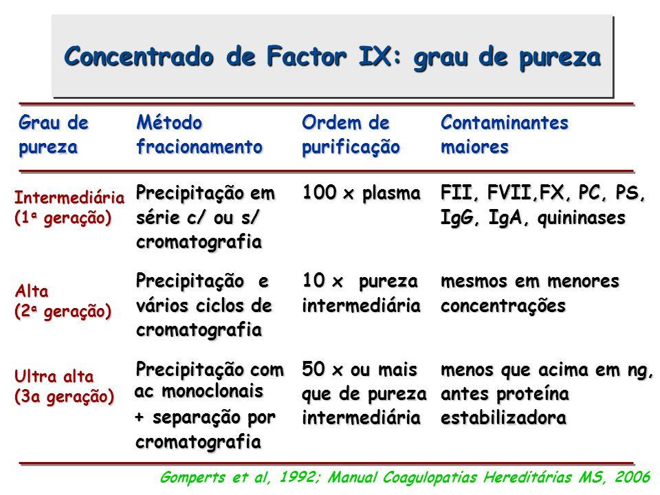Grau de pureza Método fracionamento Ordem de purificação Contaminantes maiores Precipitação em série c/ ou s/ cromatografia 100 x plasma FII, FVII,FX,