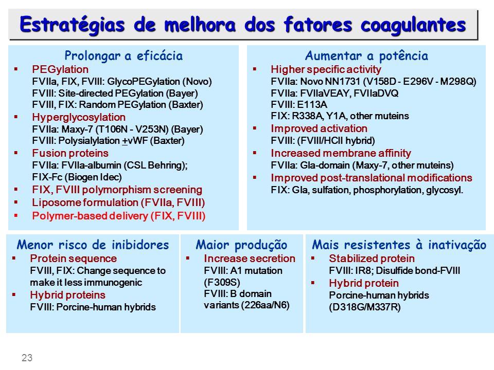 23 Maior produção Increase secretion FVIII: A1 mutation (F309S) FVIII: B domain variants (226aa/N6) Aumentar a potência Higher specific activity FVIIa
