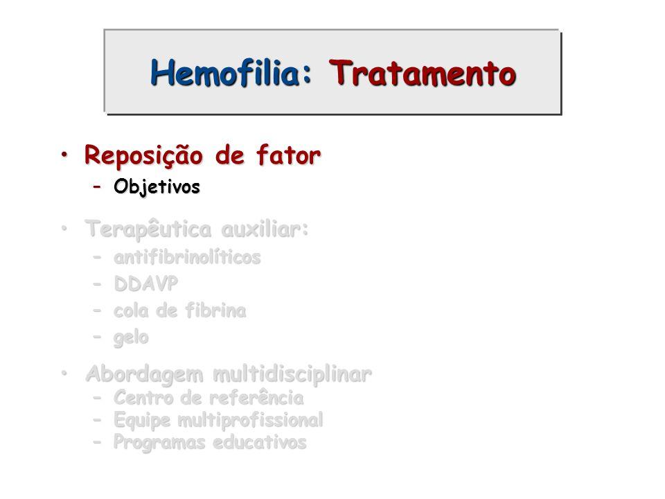 Hemofilia: Tratamento Reposição de fatorReposição de fator –Objetivos Terapêutica auxiliar:Terapêutica auxiliar: –antifibrinolíticos –DDAVP –cola de f