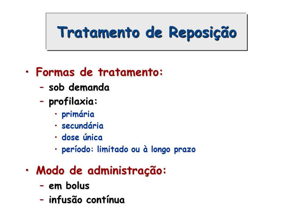Tratamento Desmopressina (DDAVP) indicações:indicações: doença de von Willebrand tipo I e IIA, que apresentem resposta ao DDAVP ( teste positivo) doença de von Willebrand tipo I e IIA, que apresentem resposta ao DDAVP ( teste positivo) hemofílicos A leve (aumento 3 a 6x FVIII) hemofílicos A leve (aumento 3 a 6x FVIII) outras coagulopatias ou trombopatias onde o teste do DDAVP for positivo outras coagulopatias ou trombopatias onde o teste do DDAVP for positivo dose: dose: 0,2-0,4 g/Kg de peso, diluído em 100 ml de SF 0,9% endovenoso infundido em 20 - 30 minutos.