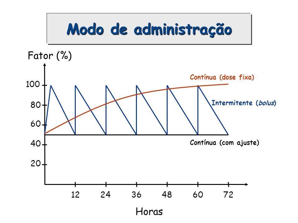 Fator (%) 100 80 60 40 20 1236486072 Horas 24 Intermitente (bolus) Contínua (dose fixa) Contínua (com ajuste) Modo de administração