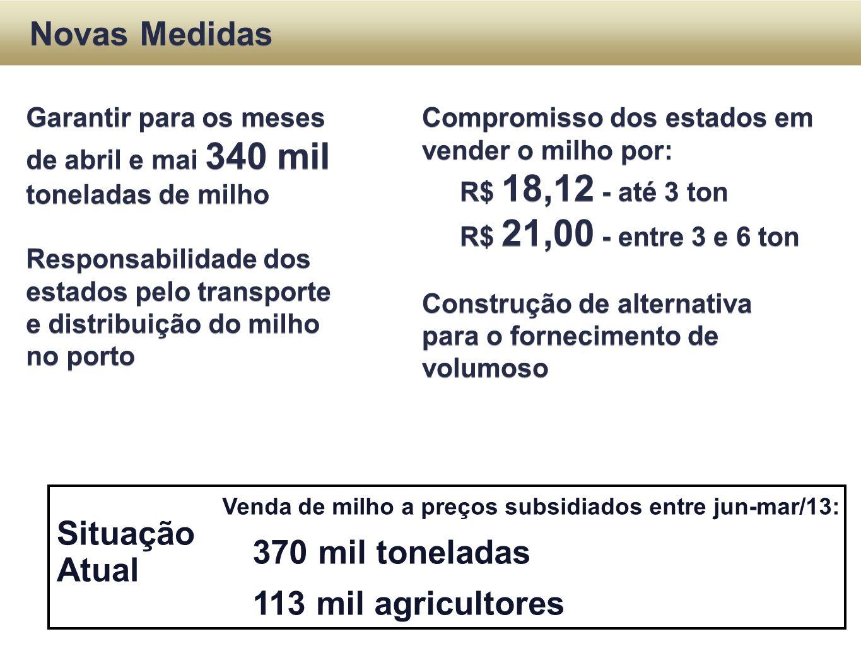 Situação Atual Novas Medidas Venda de milho a preços subsidiados entre jun-mar/13: 370 mil toneladas 113 mil agricultores Garantir para os meses de ab