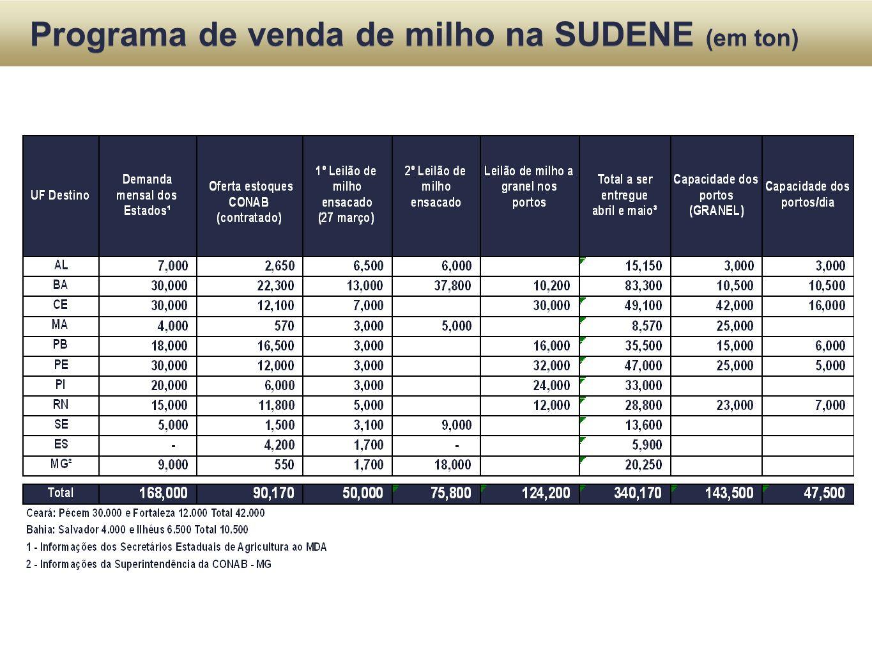 Programa de venda de milho na SUDENE (em ton)