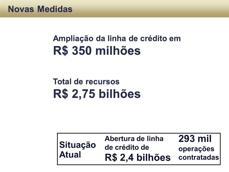 Situação Atual Novas Medidas Abertura de linha de crédito de R$ 2,4 bilhões Ampliação da linha de crédito em R$ 350 milhões Total de recursos R$ 2,75