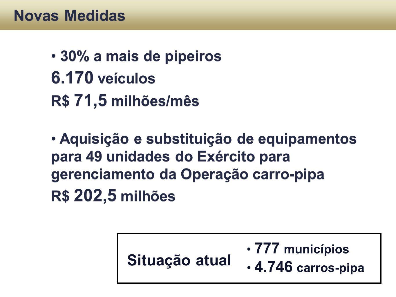 Situação atual 777 municípios 4.746 carros-pipa Novas Medidas 30% a mais de pipeiros 6.170 veículos R$ 71,5 milhões/mês Aquisição e substituição de eq