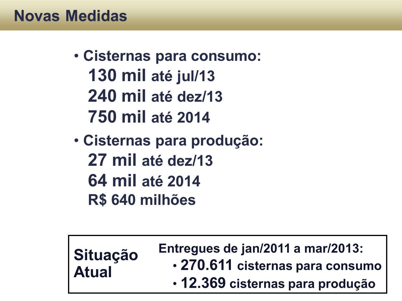 Situação Atual Novas Medidas Cisternas para consumo: 130 mil até jul/13 240 mil até dez/13 750 mil até 2014 Cisternas para produção: 27 mil até dez/13