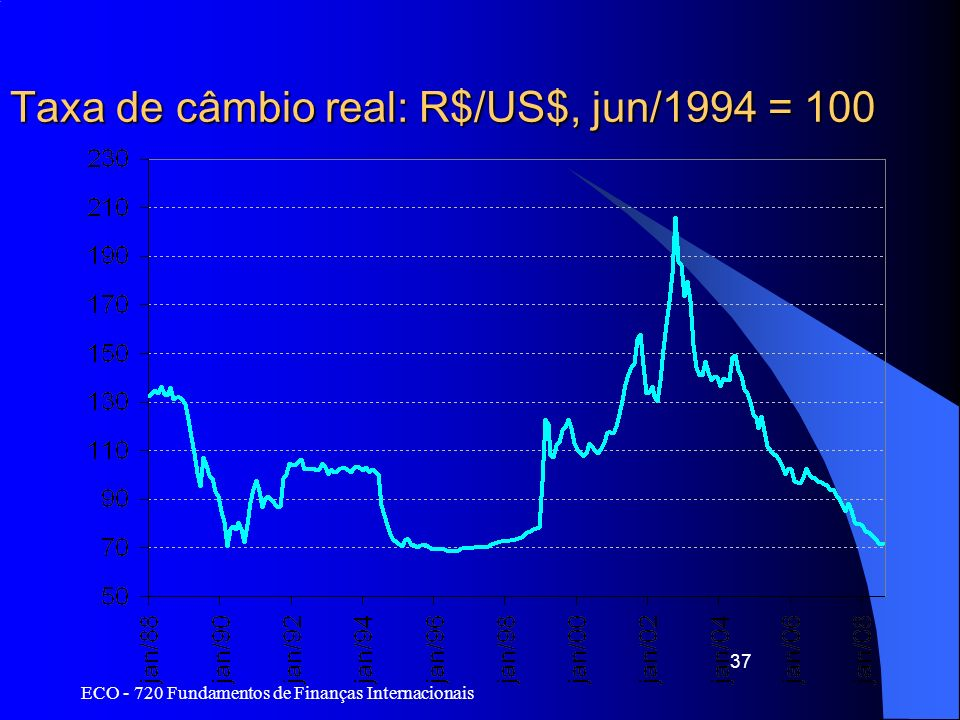 ECO - 720 Fundamentos de Finanças Internacionais 37 Taxa de câmbio real: R$/US$, jun/1994 = 100