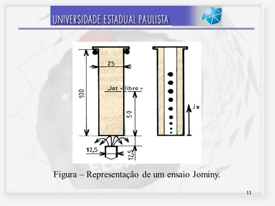 11 ٠ Figura – Representação de um ensaio Jominy.